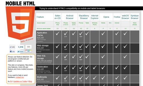 Сайт Mobile HTML5