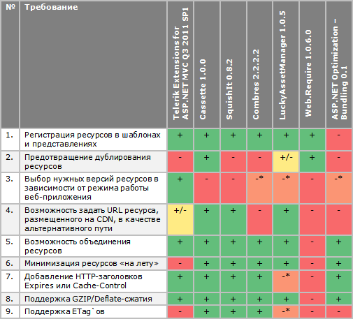 Сравнительная таблица основных возможностей менеджеров ресурсов