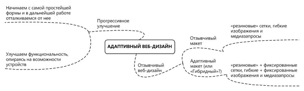 Структура дизайна это