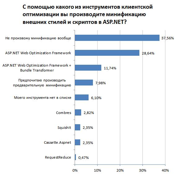 Круговая диаграмма с результатами опроса «Чем вы минифицируете внешние стили и скрипты в ASP.NET?»