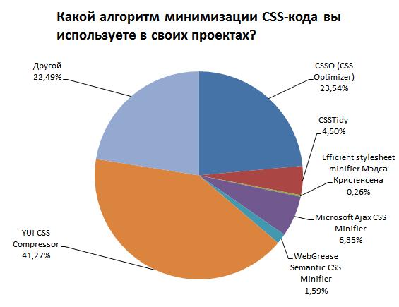 Круговая диаграмма с результатами опроса «Какой алгоритм минимизации CSS-кода вы используете в своих проектах?»