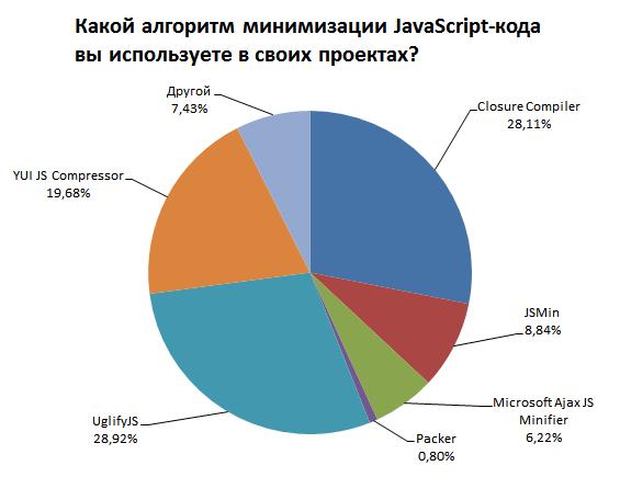 Круговая диаграмма с результатами опроса «Какой алгоритм минимизации JavaScript-кода вы используете в своих проектах?»